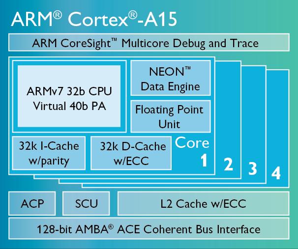 ARM Cortex-A15处理器结构图