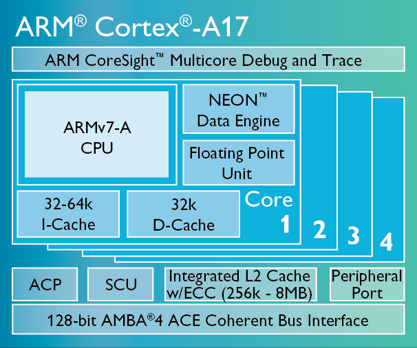 ARM Cortex-A17处理器