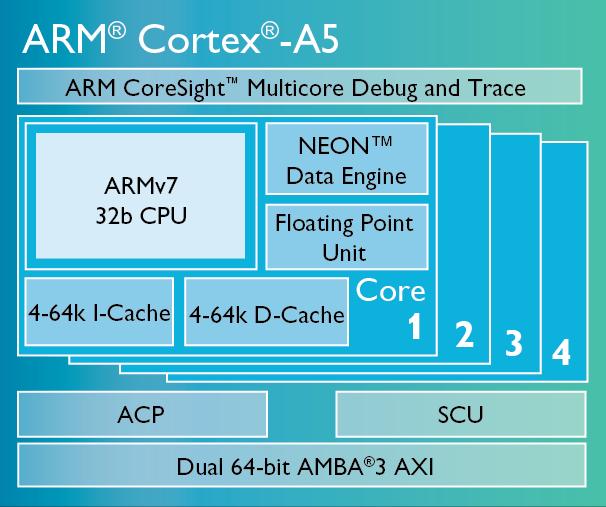ARM Cortex-A5 A7 A8 A9 A12 A15 A17内核比较
