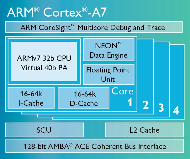 ARM Cortex-A7处理器结构图