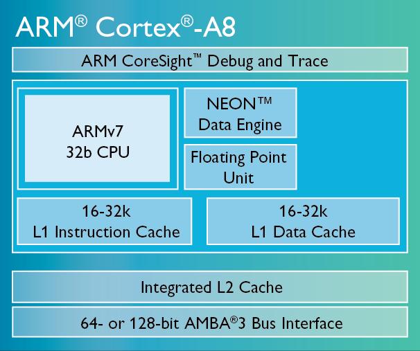 ARM Cortex-A8处理器结构图