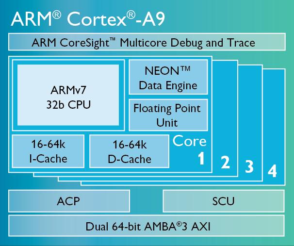 ARM Cortex-A9处理器结构图