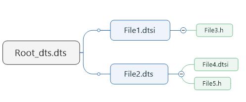 独立编译设备树的方法 多文件 多dts依赖